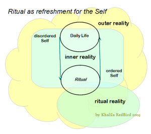 Ritual break